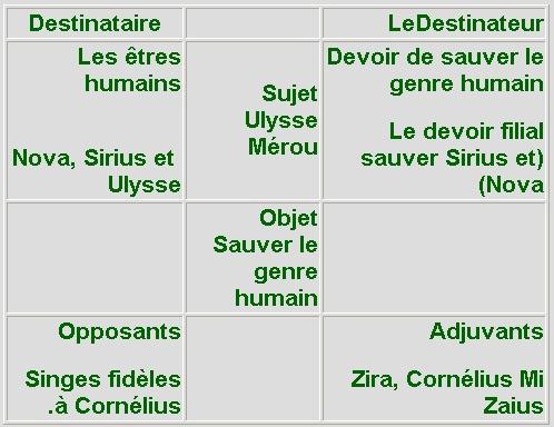 Ecoles du Monde - Résumé de ' La planète d...
