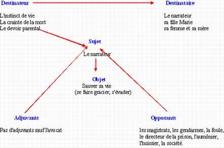 Le schéma actanciel du récit   - Ecoles du Monde - Résumé de ' Le dernier j...